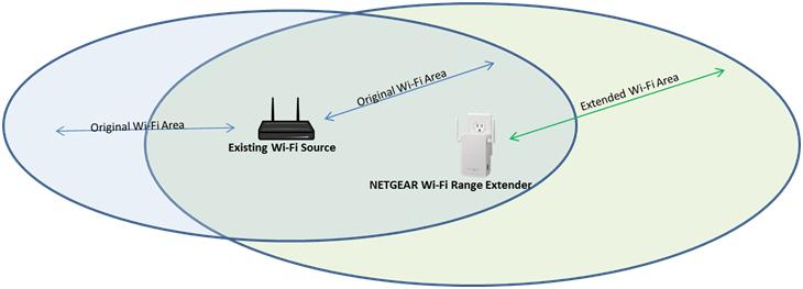 Netgear_ext setup